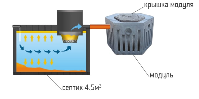 komplekt kanalizacii 4500drenazhnie moduli